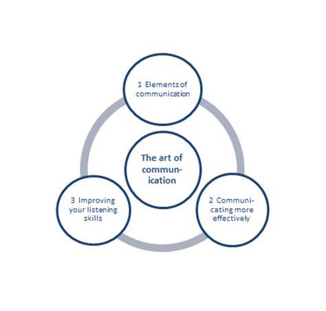 Sample of interpersonal skills in resume